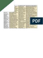 ФРИИ | Курсы — Таблица частотного анализа