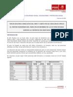 Empleo, Paro y Protección social en Almería diciembre 2010