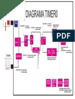 diagrama_timer0_oficial.pdf