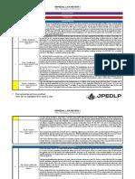 Brondial-Case-Doctrines.pdf