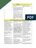 Similarities-and-Dissimilarities of procedure.docx