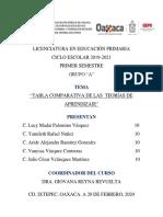 ACTIVIDAD I. TABLA COMPARATIVA DE LAS TEORÍA DEL APRENDIZAJE JCVM
