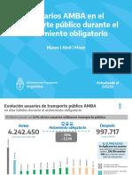 La circulación de pasajeros en transporte público en AMBA fue del 24%