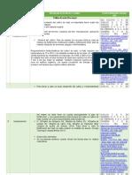 Tabla 3 - Cultivo de Maíz - Trabajo Colaborativo