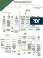 mapa conceptual laboratorio hemato