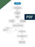 Mapa de capítulo 5 - MKT4.0 - Wendy Velásquez P.