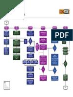 Newspaper Process Flow
