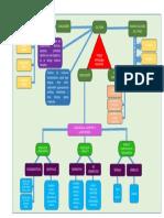 """Mapa cognitivo """"Cultura y procesos""""."""