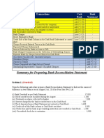 Summary for the preparation of Bank Reconciliation Statement