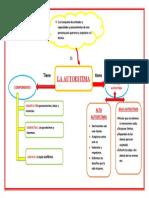 EL AUTOESTIMA PERSONAL MAPA CONCETUAL