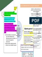 Esquema proceso desarrollo proyecto empresarial
