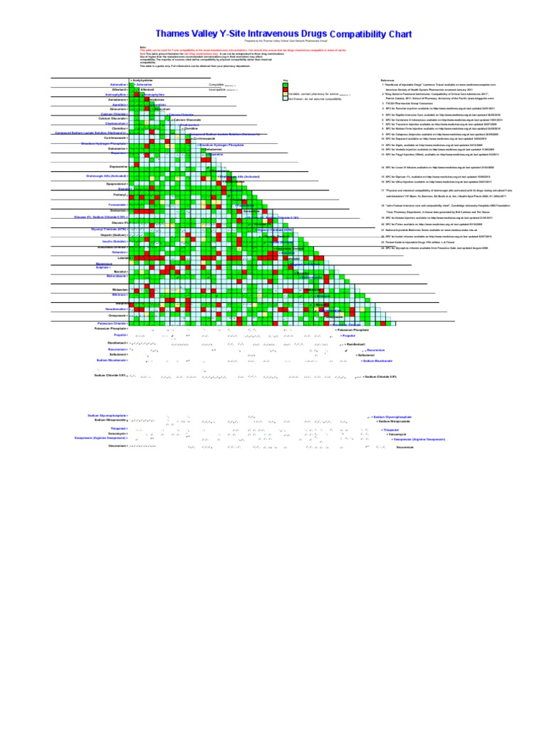 Thames Valley Y-Site Intravenous Drugs Compatibility Chart