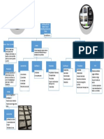Mapa conceptual-civil