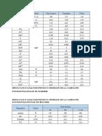 données  des anlayses physico-chimiques