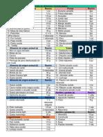 Lista de alimentos recomendados
