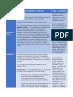 BIENES JURIDICOS Y TIPOS DE CONDUCTA