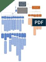Mapa conceptual Adminitracion recursos cap 9 Manual Logistico