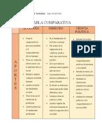 TABLA COMPARATIVA, ECONOMIA POLITICA