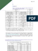 SBI Interest Rates_Oct 2010