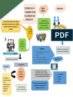 infografia resolucion de conflictos.