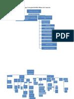 Mapa Conceptual libro blanco de comercio