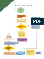 Diagrama flujo de proceso de elaboración de planillas