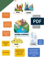 Mapa mental. sector economia