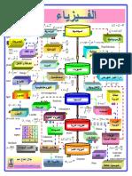PHYSchart.pdf