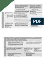 Teatro desde la dictadura a la actualidad - Tabla resumen.pdf