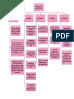 atributos de la PF