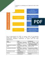 Para la implementación de COBIT(1)
