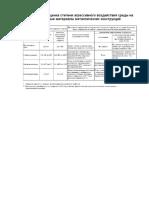 Табл 12. Оценка степени агрессивн воздействия среды