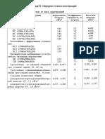 Табл 15. Нагрузки от веса конструкций