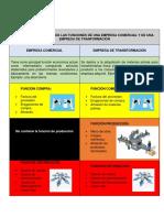 Cuadro Comparativo Funciones Empresa Comercial y deTransformacion