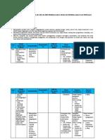 Analisis Keterkaitan SKL-KI-KD-