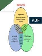 Diagrama Venn Scriitori români