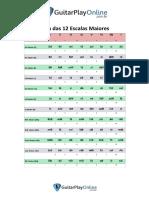 Material - Lista das Escalas Maiores.pdf