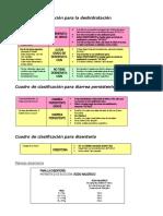 AIEPI cuadros clasificación y manejo