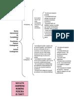 Cuadro sinoptico Norma Internacional de Contabilidad 37 Provisiones, Pasivos Contingentes y Activos Contingentes