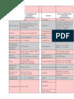 Exames Laboratoriais e de Diagnóstico Comuns.doc