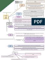 mapa mental-EL BIEN.docx