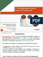 Chapitre II (diagramme unaire) 2015