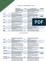 CFA Level 1 LOS Changes.pdf