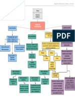 Mapa Conceptual de Gerencia Moderna. UO maestria