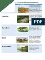 ACT #2 El uso de la tierra y repartición del suelo de los indígenas-1 jahel