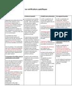 Les vérifications spécifiques  en tableau.docx