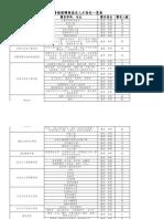 附件1:宜宾学院2020年直接考核招聘岗位及专业一览表