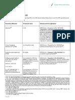 EU SRR IHM Prohibited Pubstances Threshold Values