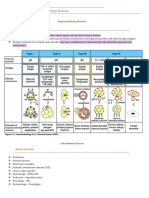 POM 5 - Patterns of Immune and allergic disease