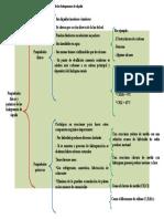 Mapa sinóptico de las propiedades físicas y químicas de los halogenuros de alquilo.docx
